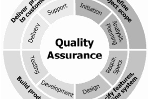 what-is-the-difference-between-software-testing-and-quality-assurance